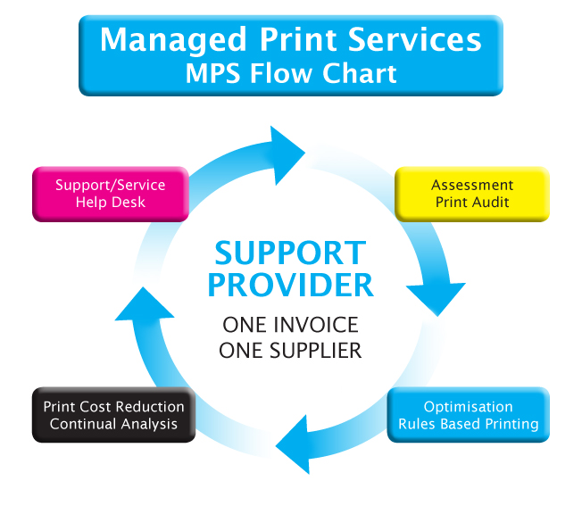 Implementing Mps Collate Business Systems Ltd Ringwood Hampshire