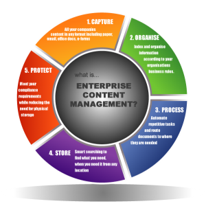 Implementing Enterprise Content Management